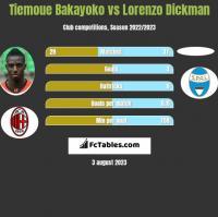 Tiemoue Bakayoko vs Lorenzo Dickman h2h player stats