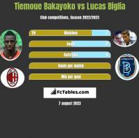 Tiemoue Bakayoko vs Lucas Biglia h2h player stats