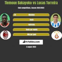 Tiemoue Bakayoko vs Lucas Torreira h2h player stats