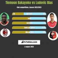 Tiemoue Bakayoko vs Ludovic Blas h2h player stats