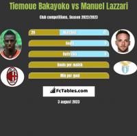 Tiemoue Bakayoko vs Manuel Lazzari h2h player stats