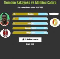Tiemoue Bakayoko vs Mathieu Cafaro h2h player stats