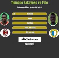 Tiemoue Bakayoko vs Pele h2h player stats