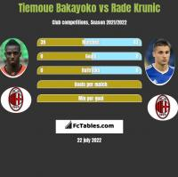 Tiemoue Bakayoko vs Rade Krunic h2h player stats