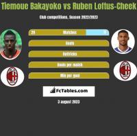 Tiemoue Bakayoko vs Ruben Loftus-Cheek h2h player stats