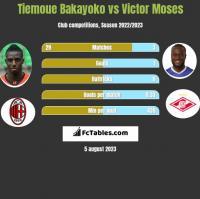 Tiemoue Bakayoko vs Victor Moses h2h player stats