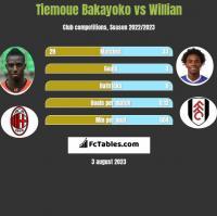 Tiemoue Bakayoko vs Willian h2h player stats