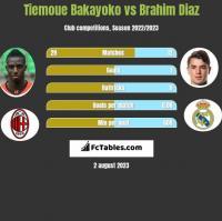 Tiemoue Bakayoko vs Brahim Diaz h2h player stats