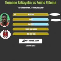 Tiemoue Bakayoko vs Ferris N'Goma h2h player stats
