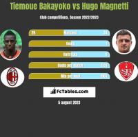Tiemoue Bakayoko vs Hugo Magnetti h2h player stats
