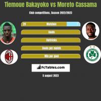 Tiemoue Bakayoko vs Moreto Cassama h2h player stats
