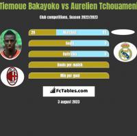 Tiemoue Bakayoko vs Aurelien Tchouameni h2h player stats