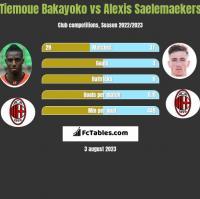 Tiemoue Bakayoko vs Alexis Saelemaekers h2h player stats