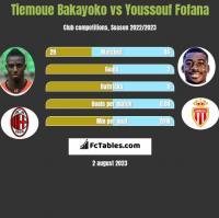 Tiemoue Bakayoko vs Youssouf Fofana h2h player stats