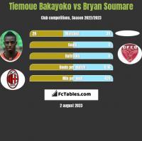 Tiemoue Bakayoko vs Bryan Soumare h2h player stats
