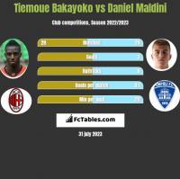 Tiemoue Bakayoko vs Daniel Maldini h2h player stats