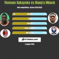 Tiemoue Bakayoko vs Hiang'a Mbock h2h player stats