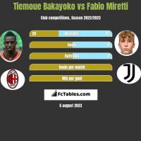 Tiemoue Bakayoko vs Fabio Miretti h2h player stats