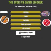 Ties Evers vs Daniel Breedijk h2h player stats