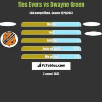 Ties Evers vs Dwayne Green h2h player stats