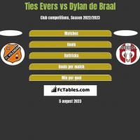 Ties Evers vs Dylan de Braal h2h player stats