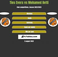 Ties Evers vs Mohamed Betti h2h player stats