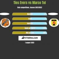 Ties Evers vs Marco Tol h2h player stats