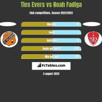 Ties Evers vs Noah Fadiga h2h player stats