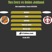 Ties Evers vs Amien Jeddaoui h2h player stats