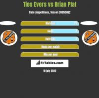 Ties Evers vs Brian Plat h2h player stats