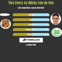 Ties Evers vs Micky van de Ven h2h player stats