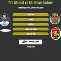 Tim Albutat vs Christian Gartner h2h player stats
