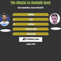 Tim Albutat vs Dominik Bock h2h player stats