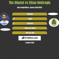 Tim Albutat vs Efkan Bekiroglu h2h player stats