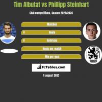 Tim Albutat vs Phillipp Steinhart h2h player stats