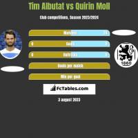 Tim Albutat vs Quirin Moll h2h player stats