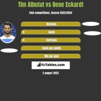 Tim Albutat vs Rene Eckardt h2h player stats