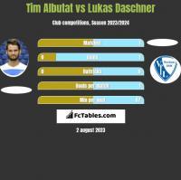 Tim Albutat vs Lukas Daschner h2h player stats