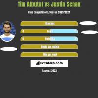 Tim Albutat vs Justin Schau h2h player stats