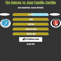 Tim Bakens vs Juan Familio-Castillo h2h player stats