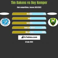 Tim Bakens vs Boy Kemper h2h player stats