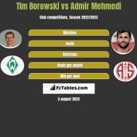 Tim Borowski vs Admir Mehmedi h2h player stats