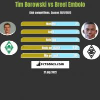 Tim Borowski vs Breel Embolo h2h player stats