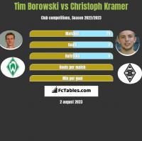 Tim Borowski vs Christoph Kramer h2h player stats