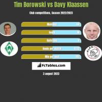 Tim Borowski vs Davy Klaassen h2h player stats