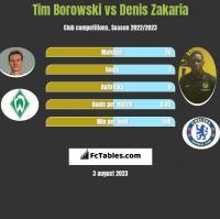 Tim Borowski vs Denis Zakaria h2h player stats