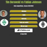 Tim Borowski vs Fabian Johnson h2h player stats