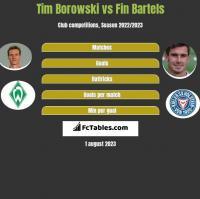 Tim Borowski vs Fin Bartels h2h player stats