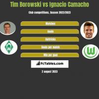 Tim Borowski vs Ignacio Camacho h2h player stats
