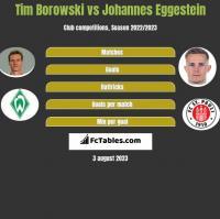 Tim Borowski vs Johannes Eggestein h2h player stats